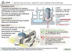 860_visactu-anomalie-dans-la-cuve-de-lepr-de-flamanville-edf-et-areva-avaient-ete-averties-15b241ece52